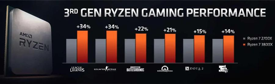 MONSTRUOSA PC GAMER CON PROCESADOR AMD RYZEN 7 3800X 16 NUCLEOS MAS POTENTES EN MEXICO